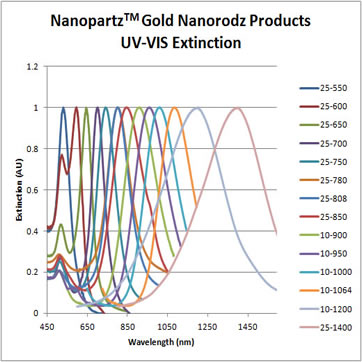 Spherical Gold Nanoparticles UV VIS