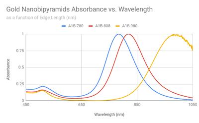 Gold Nanobipyramids - Nanopartz