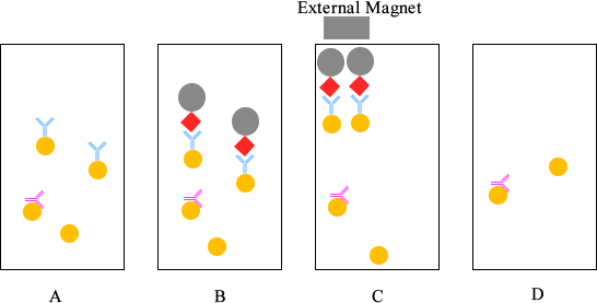 Sodium Azide Purification Diagram